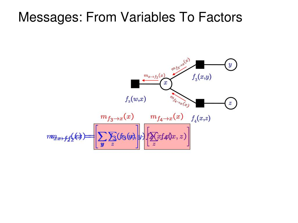Messages: From Variables To Factors