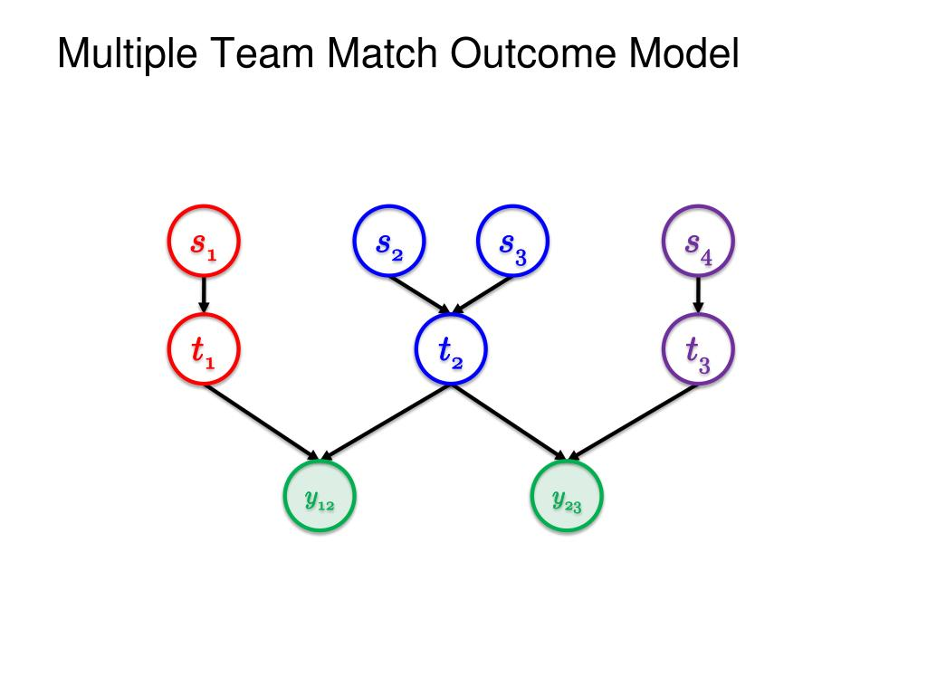 Multiple Team Match Outcome Model