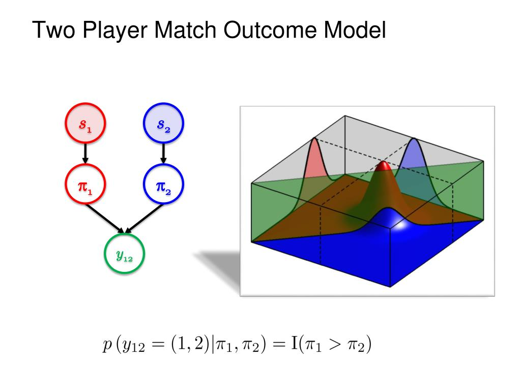 Two Player Match Outcome Model