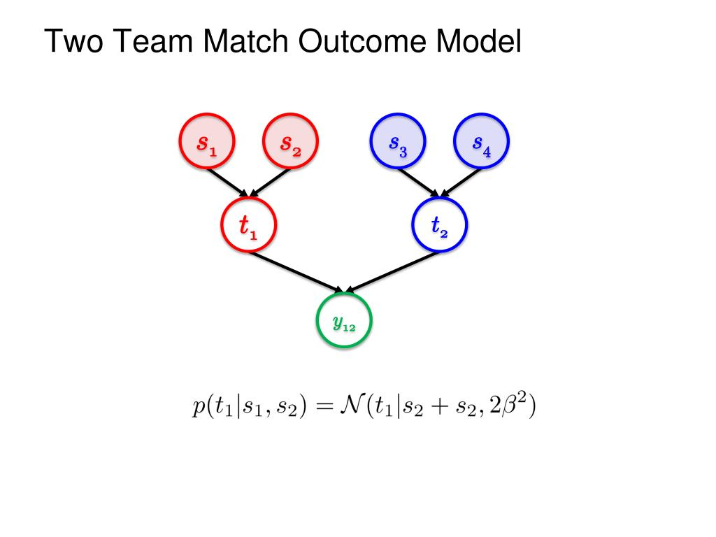Two Team Match Outcome Model