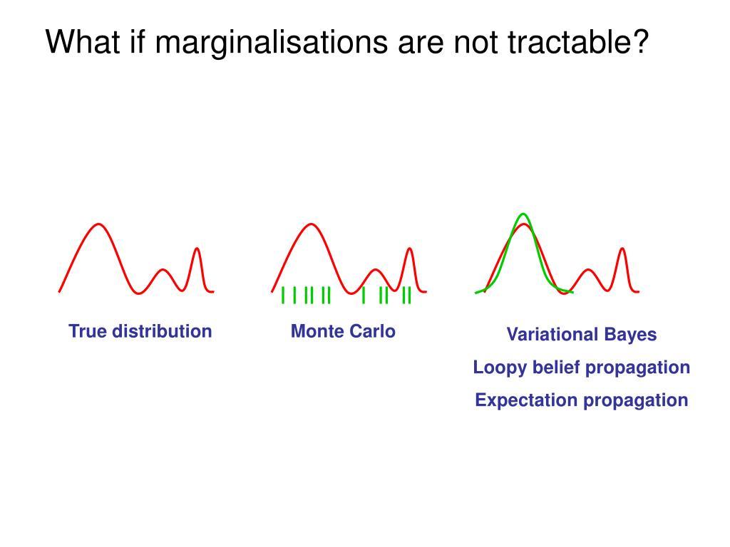 True distribution