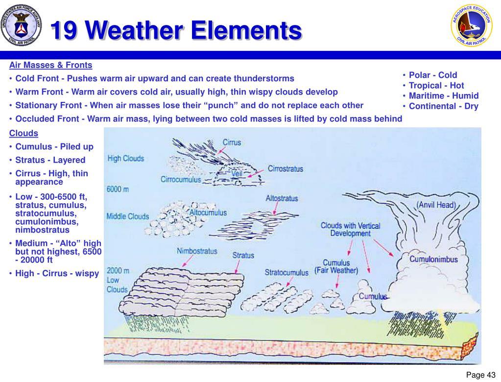 19 Weather Elements