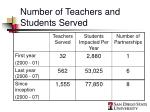 number of teachers and students served