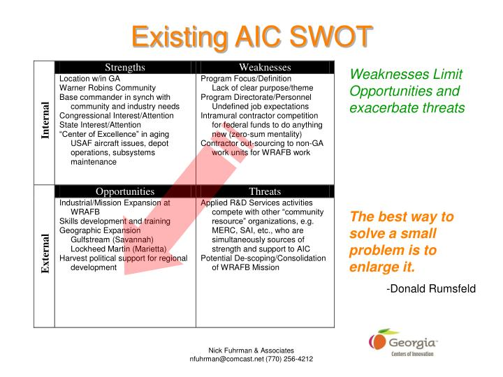 Existing aic swot