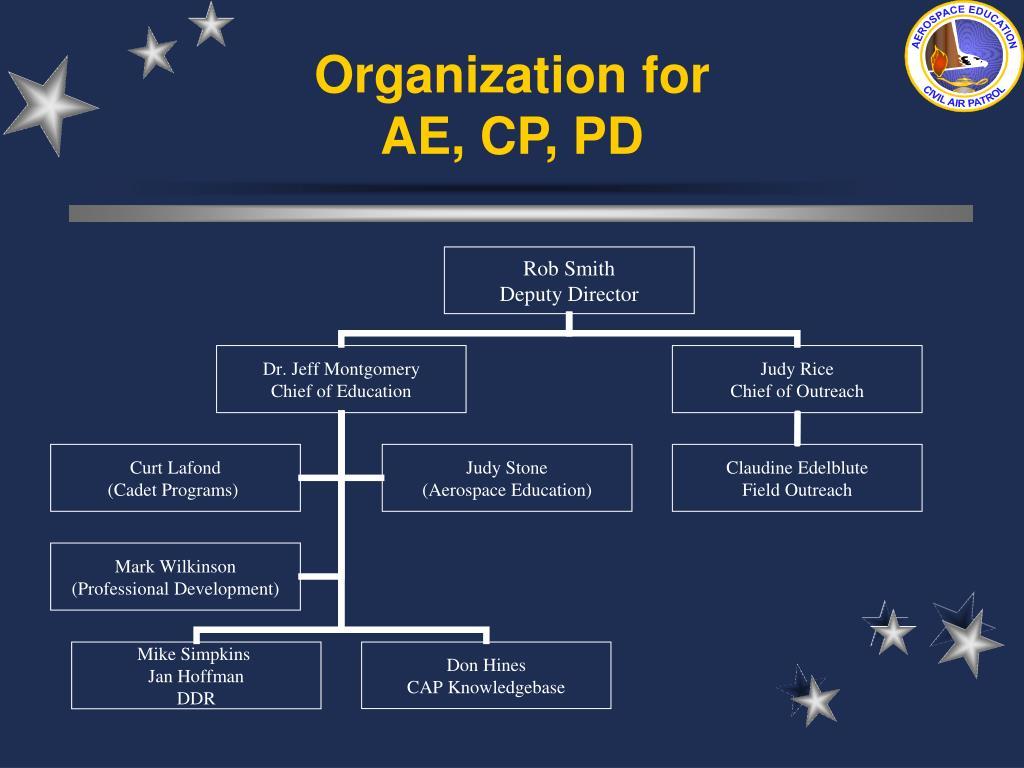 Organization for