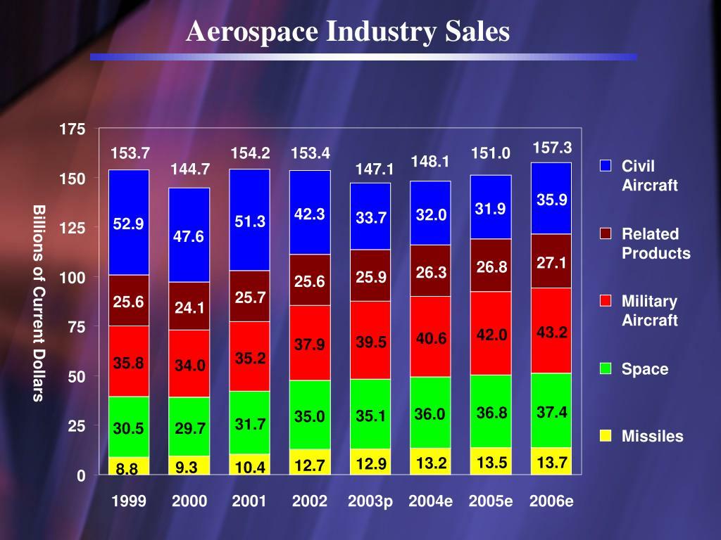 Aerospace Industry Sales