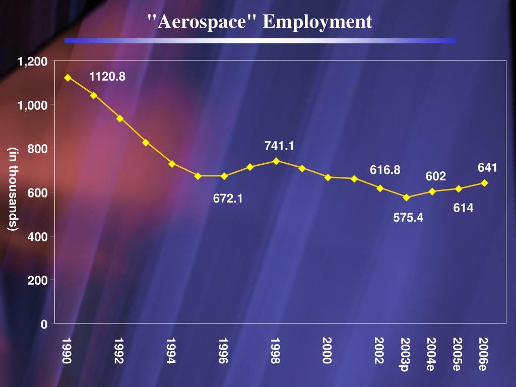 """Aerospace"" Employment"