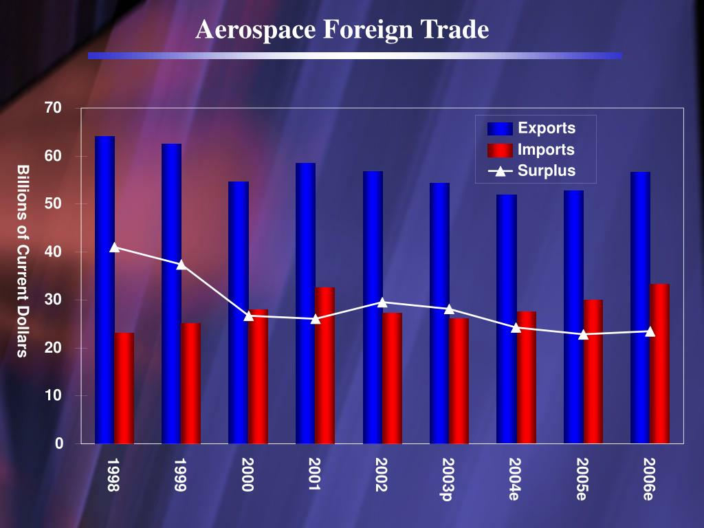 Aerospace Foreign Trade