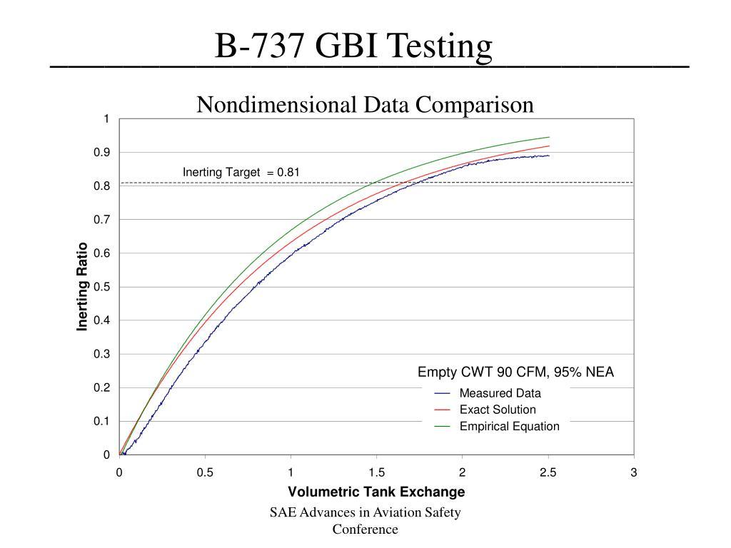 Nondimensional Data Comparison