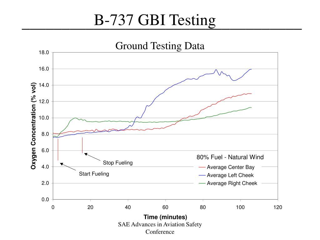 Ground Testing Data