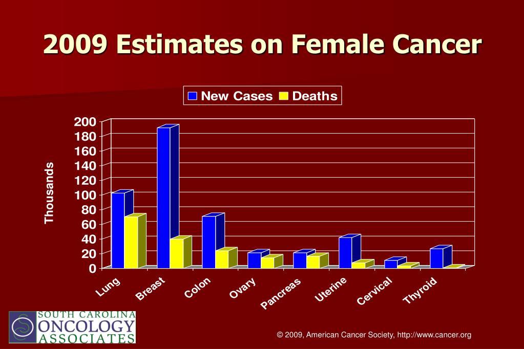 2009 Estimates on Female Cancer
