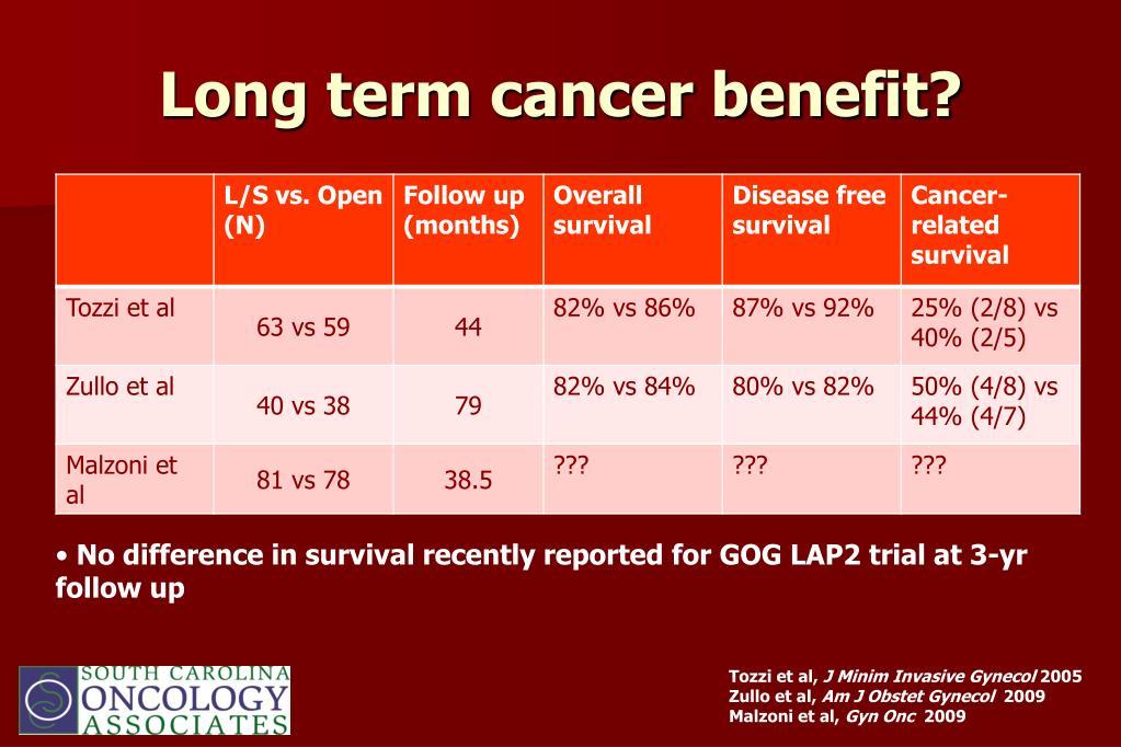 Long term cancer benefit?