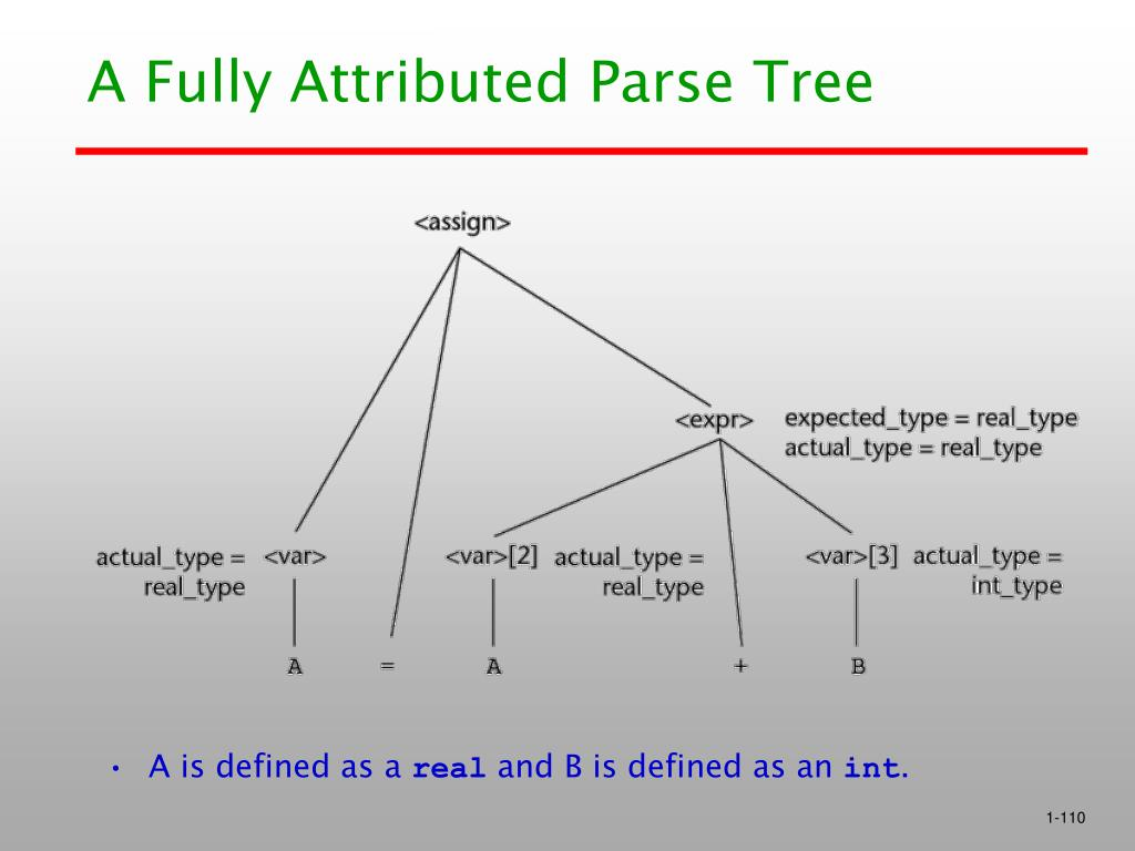 A Fully Attributed Parse Tree