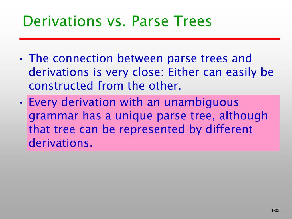 Derivations vs. Parse Trees