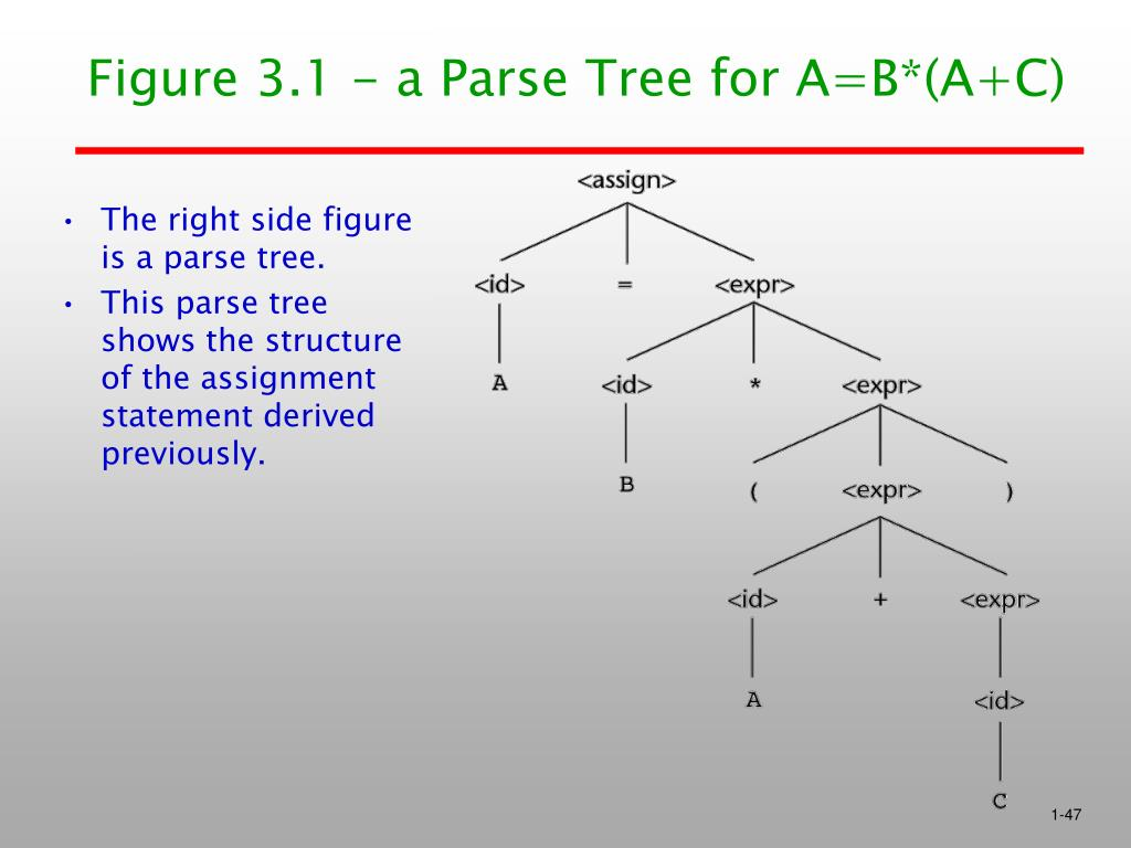 Figure 3.1 - a Parse Tree for A=B*(A+C)