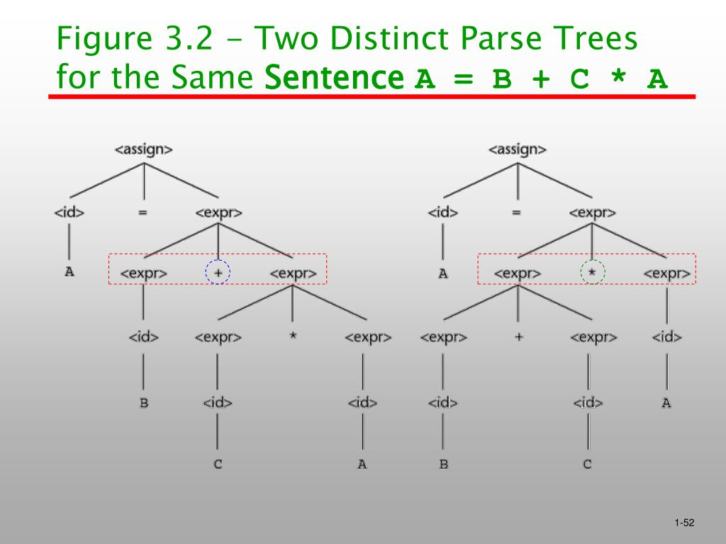 Figure 3.2 - Two Distinct Parse Trees for the Same