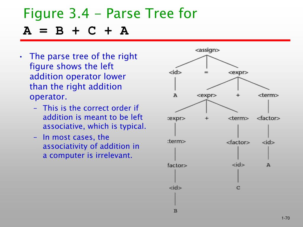 Figure 3.4 - Parse Tree for