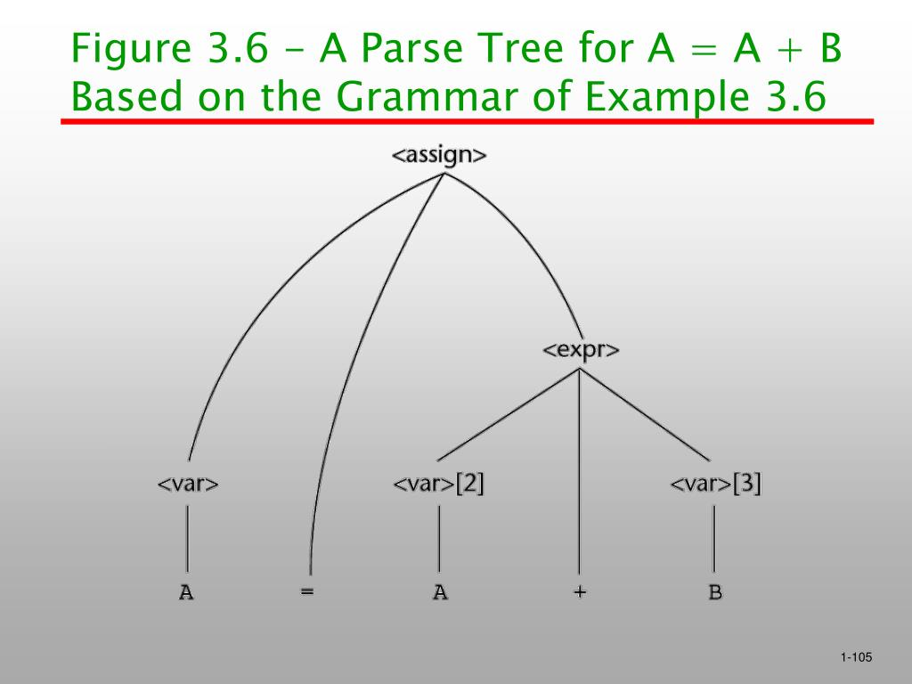 Figure 3.6 - A Parse Tree for A = A + B Based on the Grammar of Example 3.6