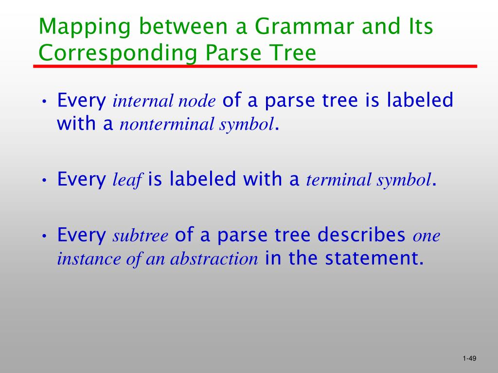 Mapping between a Grammar and Its Corresponding Parse Tree