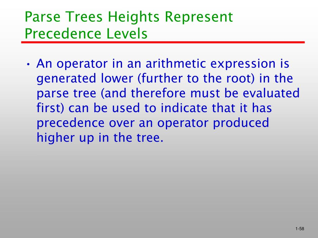 Parse Trees Heights Represent Precedence Levels