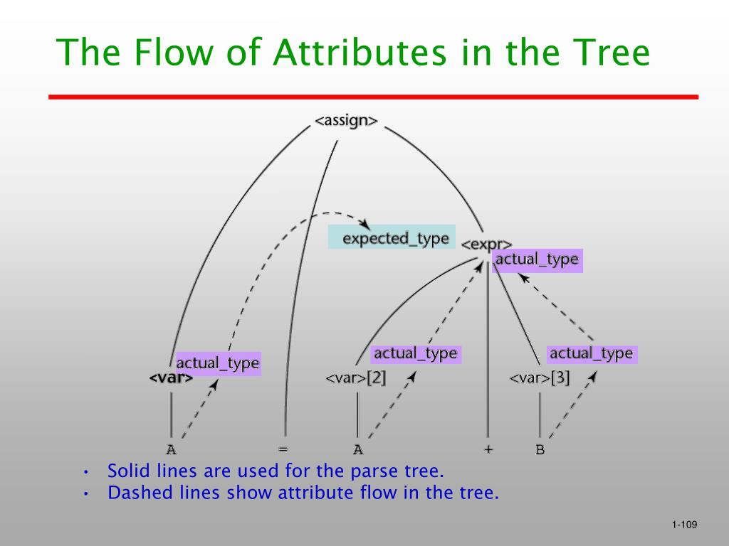 The Flow of Attributes in the Tree
