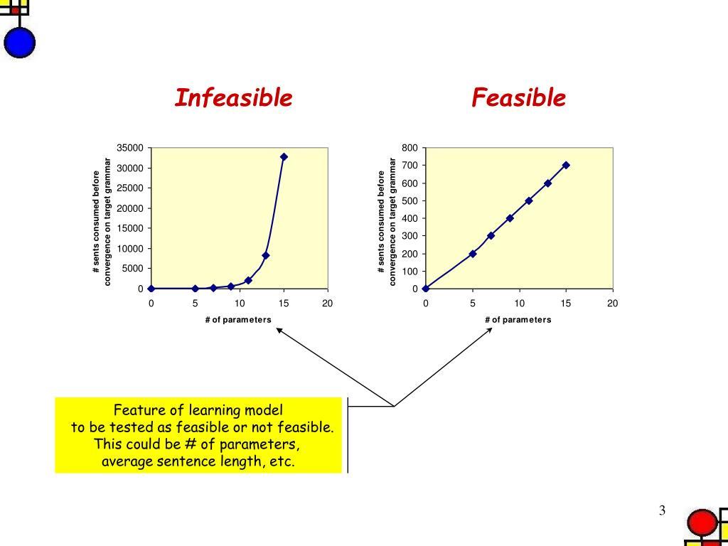 Infeasible                 Feasible