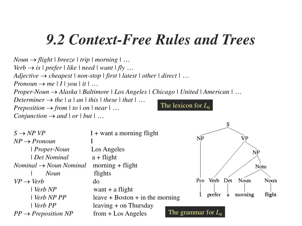 9.2 Context-Free Rules and Trees