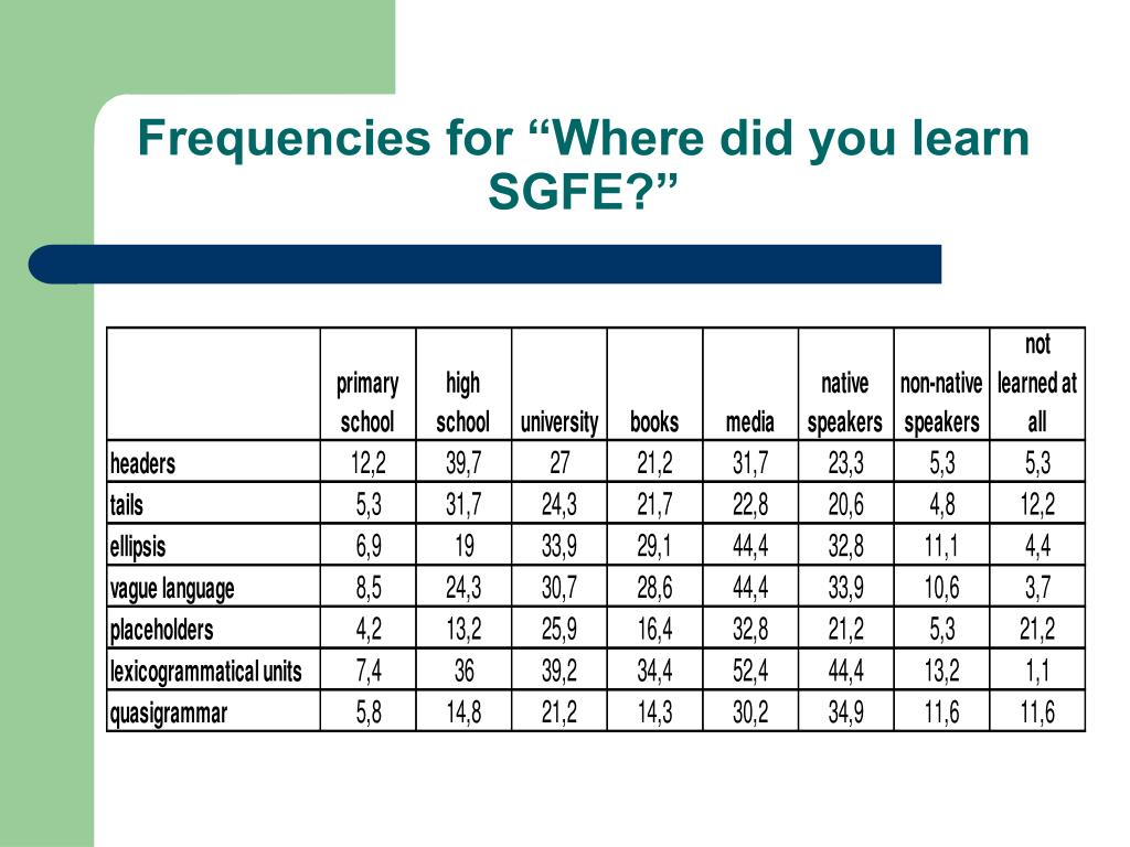 """Frequencies for """"Where did you learn SGFE?"""""""