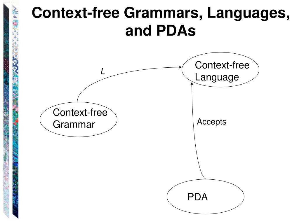 Context-free Grammars, Languages, and PDAs