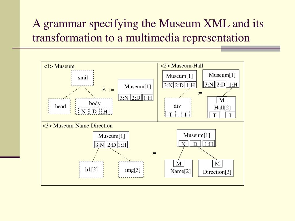 A grammar specifying the Museum XML and its transformation to a multimedia representation