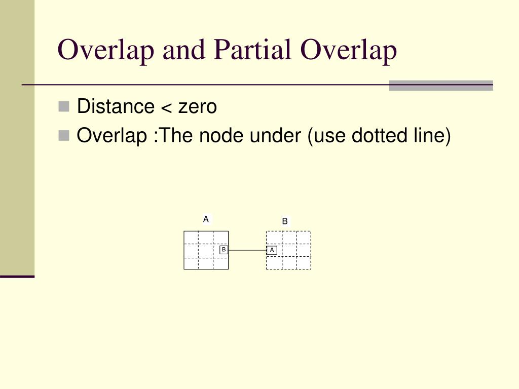 Overlap and Partial Overlap