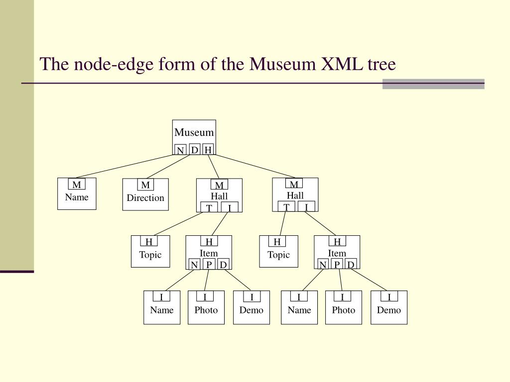The node-edge form of the Museum XML tree