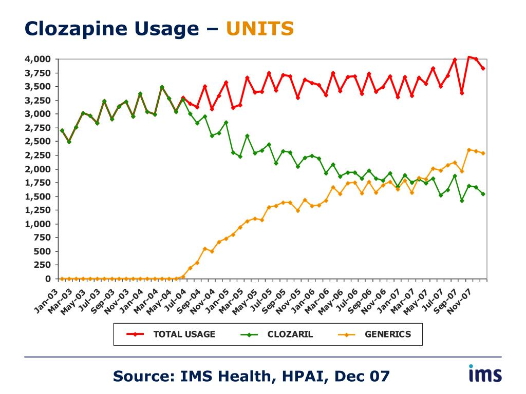 Clozapine Usage –