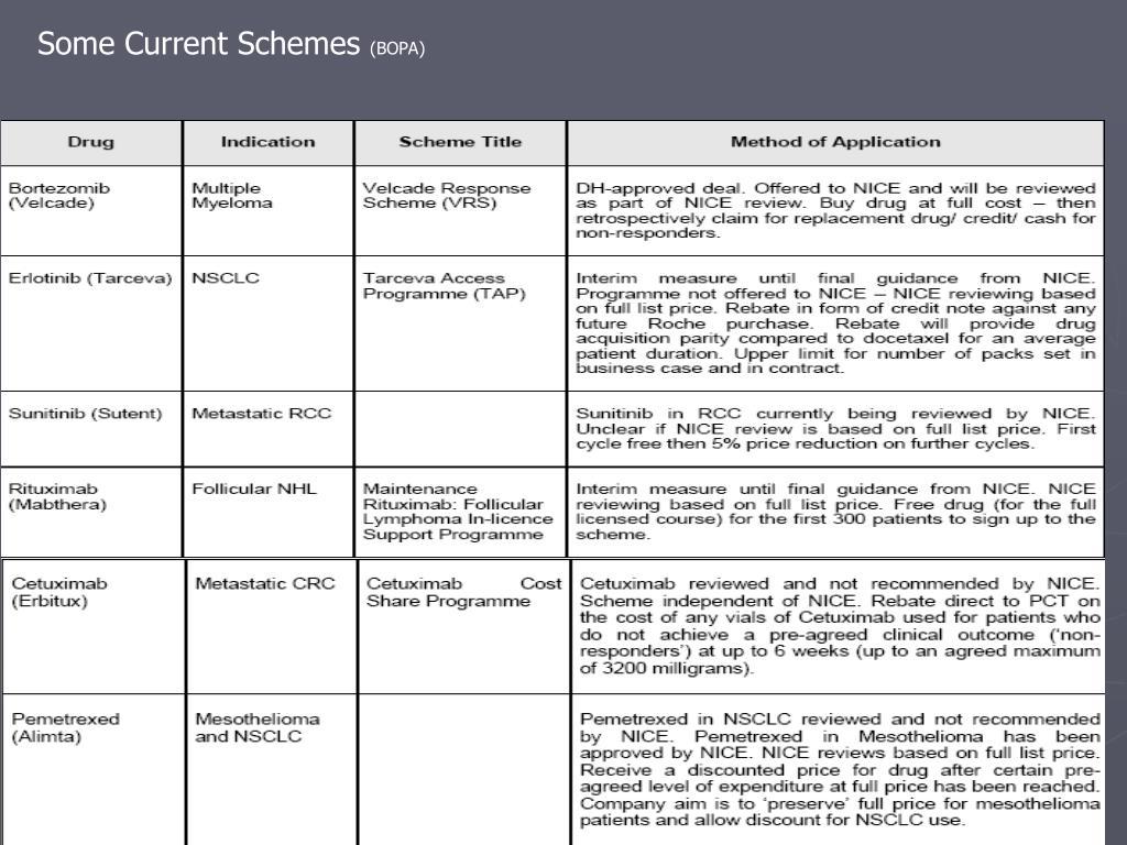 Some Current Schemes