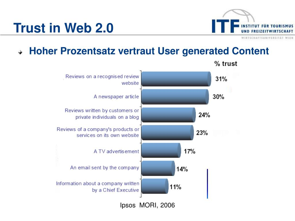 Trust in Web 2.0