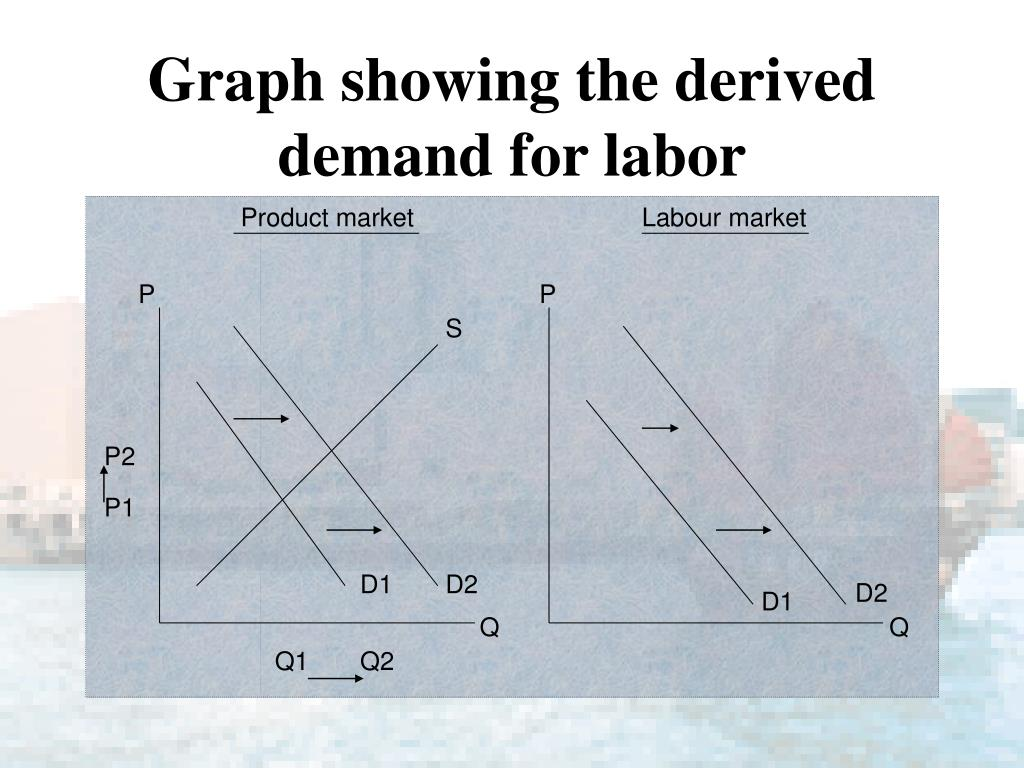 Graph showing the derived demand for labor