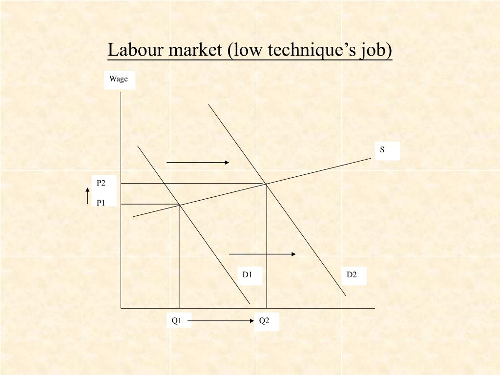 Labour market (low technique's job)