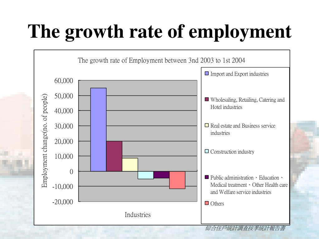 The growth rate of employment