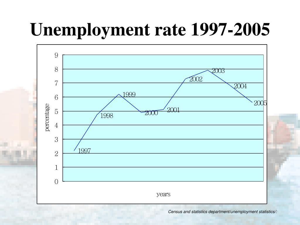 Unemployment rate 1997-2005