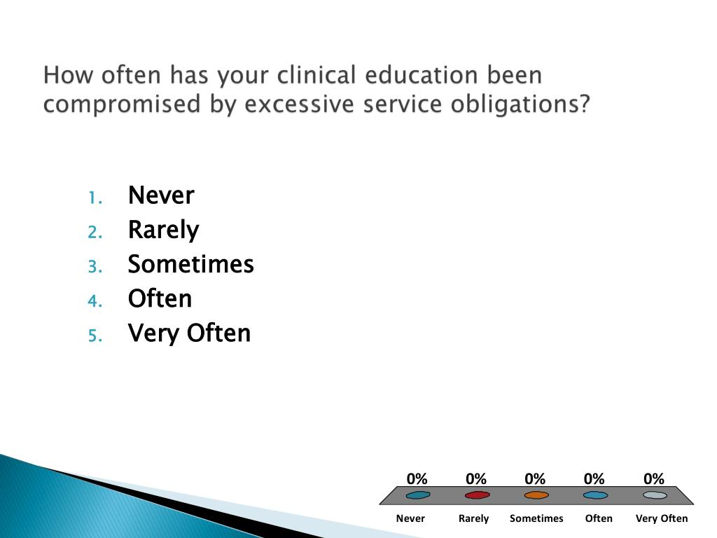 How often has your clinical education been compromised by excessive service obligations?