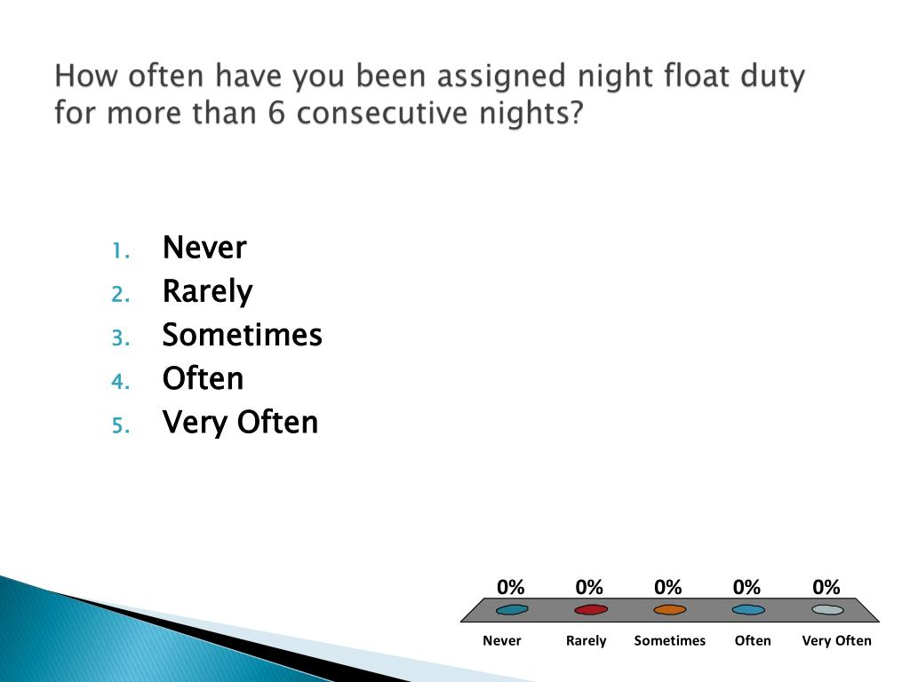 How often have you been assigned night float duty for more than 6 consecutive nights?
