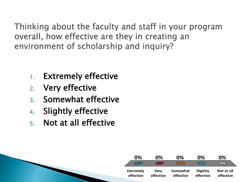 Thinking about the faculty and staff in your program overall, how effective are they in creating an environment of scholarship and inquiry?
