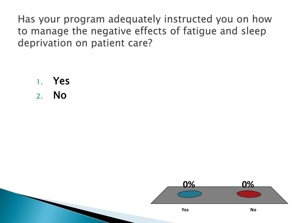 Has your program adequately instructed you on how to manage the negative effects of fatigue and sleep deprivation on patient care?