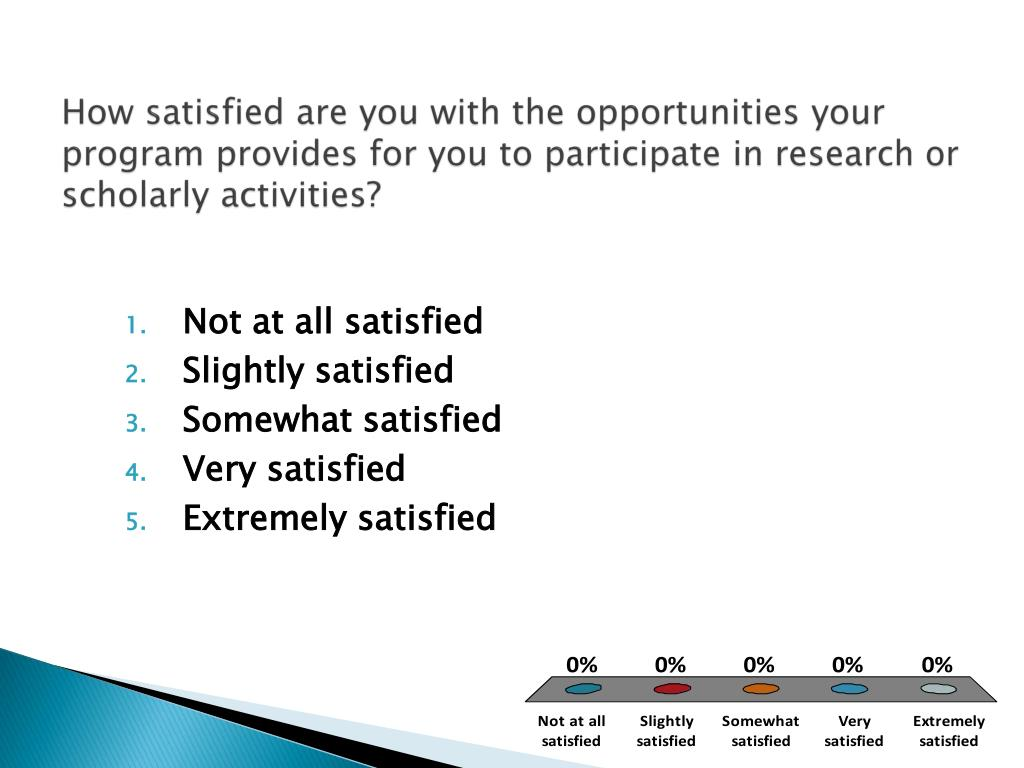 How satisfied are you with the opportunities your program provides for you to participate in research or scholarly activities?