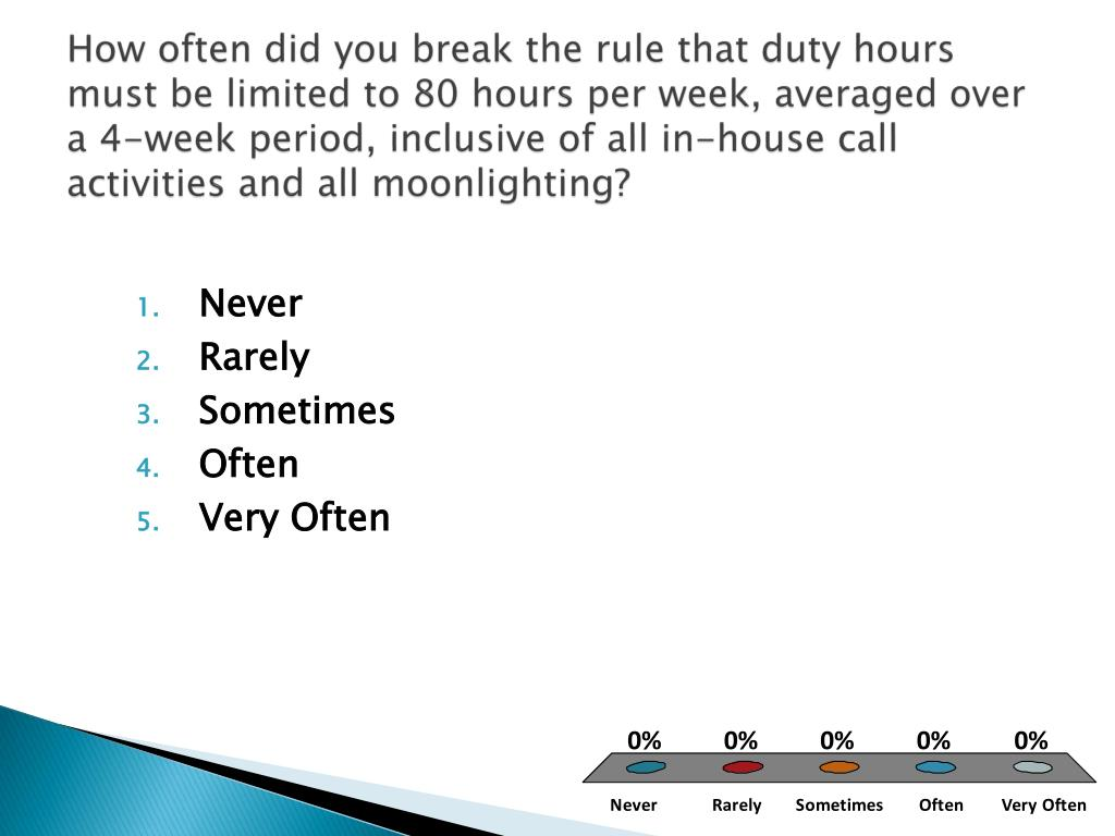 How often did you break the rule that duty hours must be limited to 80 hours per week, averaged over a 4-week period, inclusive of all in-house call activities and all moonlighting?