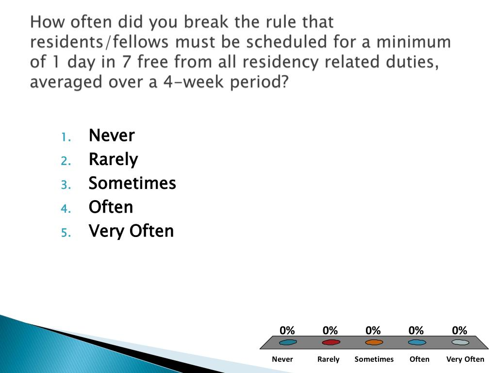 How often did you break the rule that residents/fellows must be scheduled for a minimum of 1 day in 7 free from all residency related duties, averaged over a 4-week period?