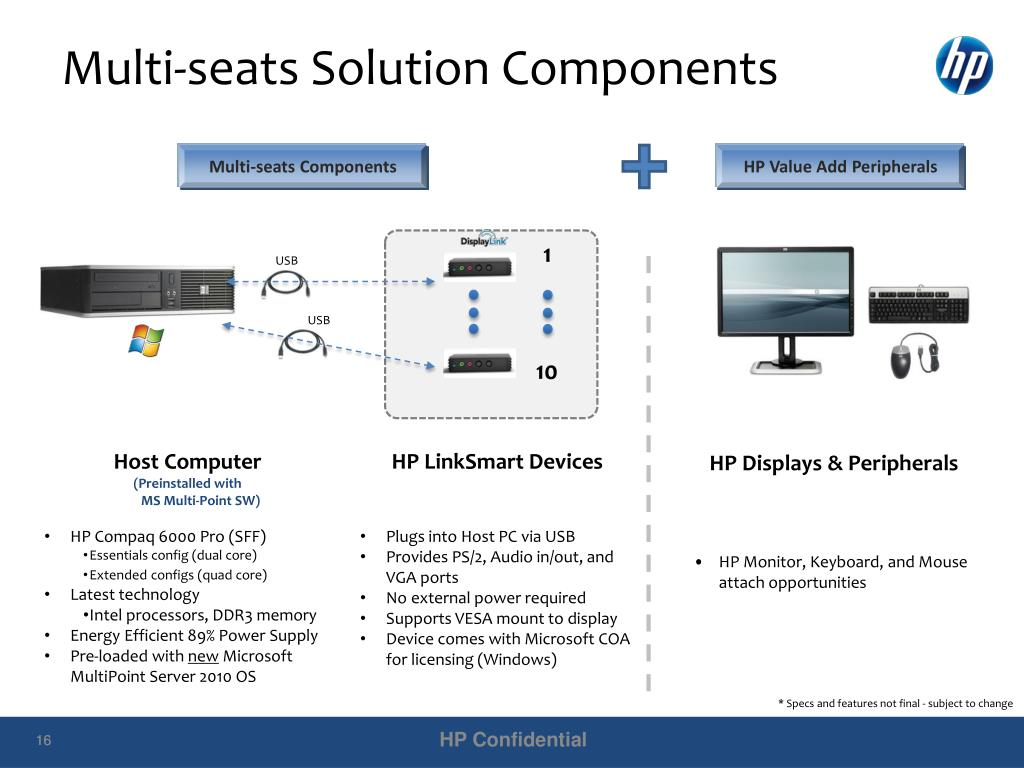 Multi-seats Solution Components