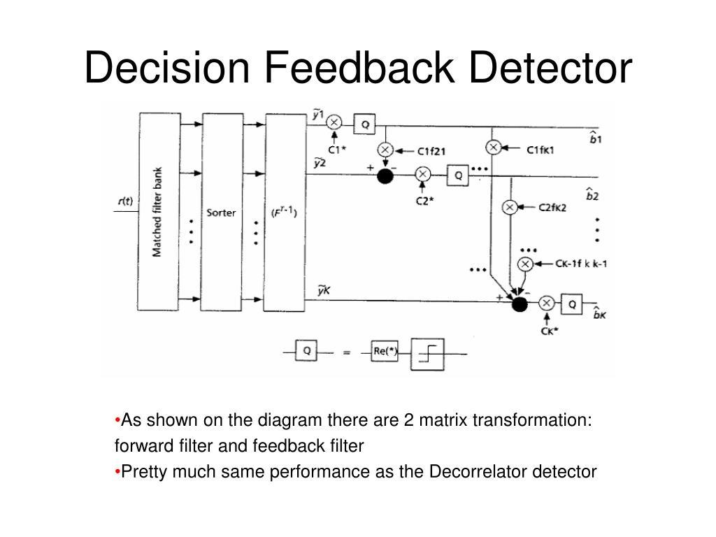 Decision Feedback Detector