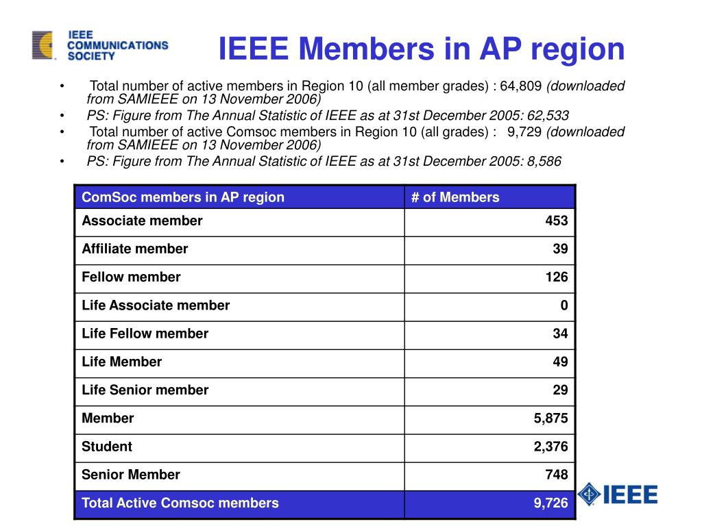 IEEE Members in AP region