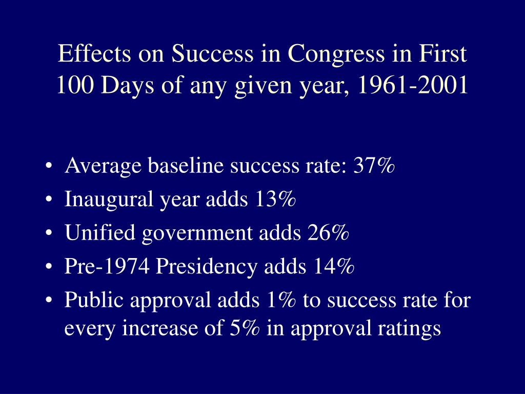 Effects on Success in Congress in First 100 Days of any given year, 1961-2001